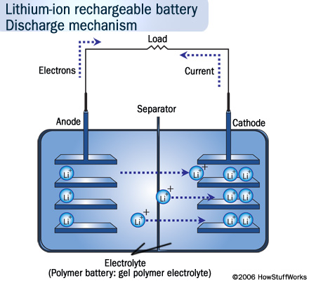 lithium ion battery South Korea develops new technology for making safe rechargeable lithium batteries