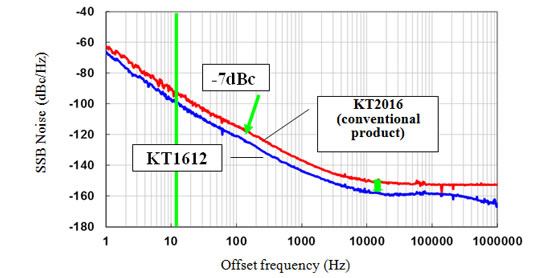 frequency Kyocera develops Worlds Smallest TCXO for Mobile Communications Handsets 