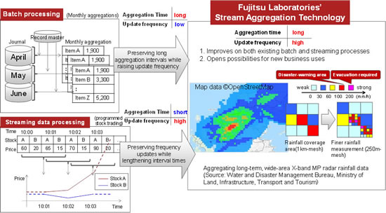 fujitsu Stream Aggregation Technology Fujitsu develops Worlds First Stream Aggregation Technology to rapidly process both historical data and Incoming data