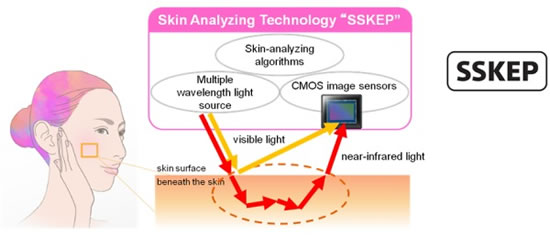 sony sskep Sony develops highly accurate high speed Skin Analyzing Technology using back illuminated CMOS image sensors and skin analyzing algorithms