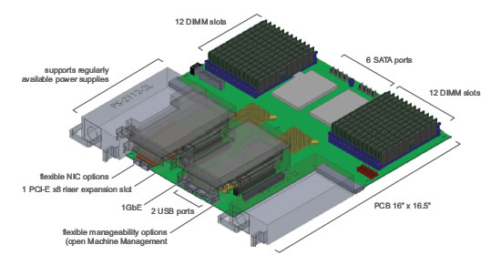 AMD open3.0 platform AMD unveils First ever Open Modular Platform for the Masses  AMD Open 3.0 platform  