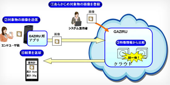 NEC gaziru NEC GAZIRU image recognition technologies adopted by Hakuhodo for its Kokoku + advertising service