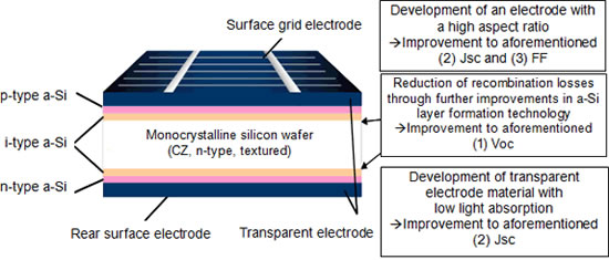 panasonic HIT solarcell Panasonic HIT solar cell achieves worlds highest conversion efficiency of 24.7% at research level