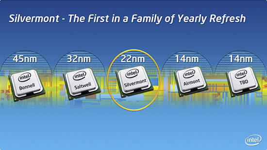 Intel silvermont cpu Intel Silvermont microarchitecture  a new design in Intels 22nm Tri Gate SoC process delivering significant increases in performance and energy efficiency 