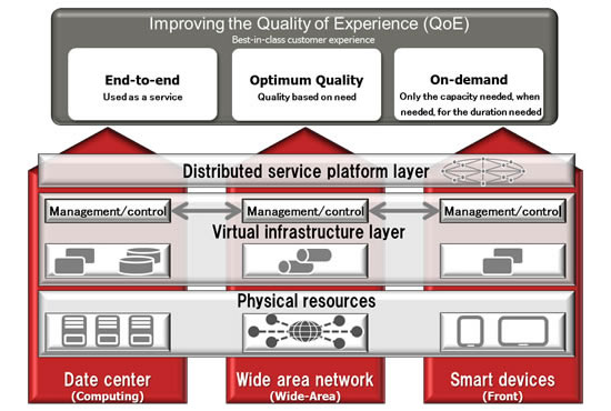 fujitsu service platform Fujitsu develops Network virtualization products based on principles of SDN